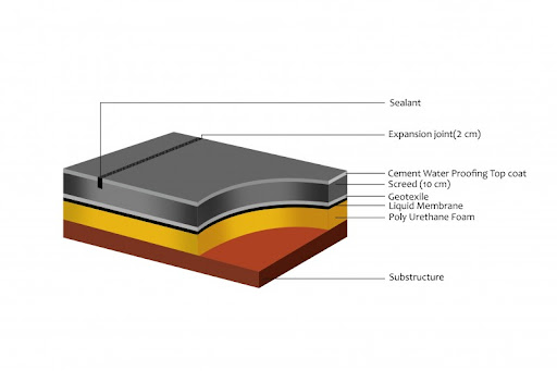 Combo roof waterproofing systems- Things to consider